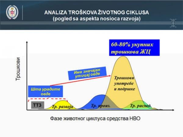 ОКРУГЛИ СТО - Интегрална логистичка подршка средствима НВО